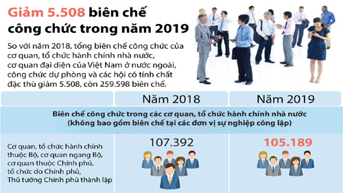 Biên chế công chức năm 2019 giảm 5.508 so với năm nay